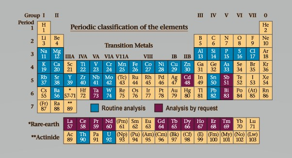 The mineral lab periodic table urtaz Images